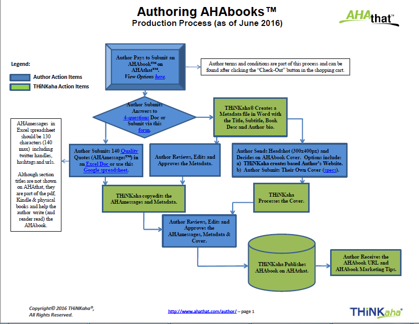 AHAbook-Writing-Process-20Jun16